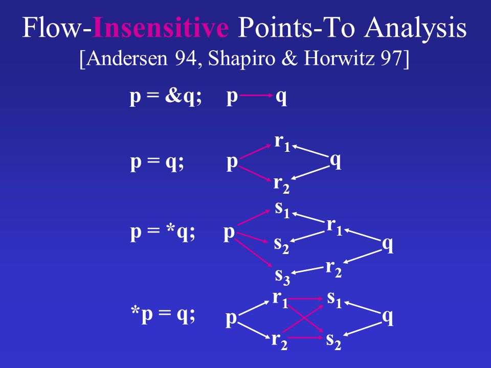 Flow-Insensitive Points-To Analysis [Andersen 94, Shapiro & Horwitz 97]